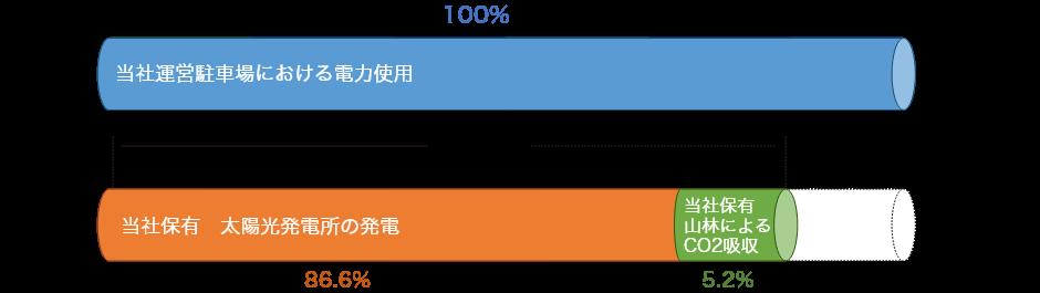 期実績グラフ