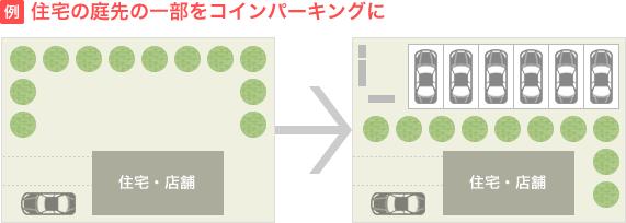 例)住宅の庭先の一部をコインパーキングに