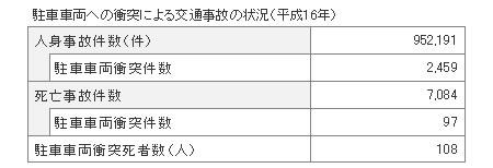 「平成17年版警察白書」:図表