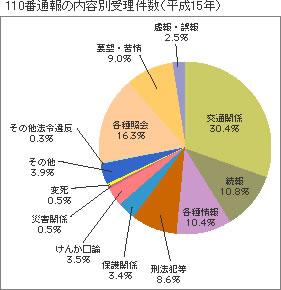 「平成16年版警察白書」:図表