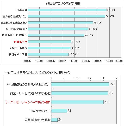 「平成15年度商店街実態調査報告書」(全国商店街振興組合連合会)「提出された基本計画の特徴について」(中心市街地活性化推進室):図表