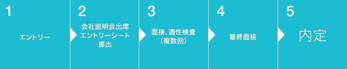 1,エントリー 2.会社説明会出席・エントリーシート提出 3.面接・適性検査(複数回) 4.最終面接 5.内定